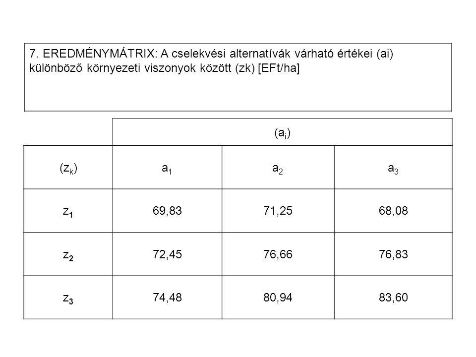 7. EREDMÉNYMÁTRIX: A cselekvési alternatívák várható értékei (ai) különböző környezeti viszonyok között (zk) [EFt/ha]